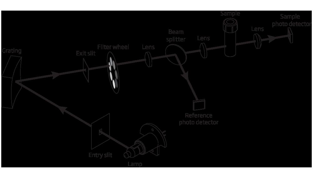 iris Optical System Diagram